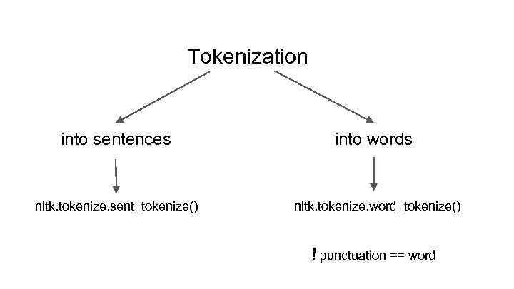 Tokenizing Words and Sentences, Stopwords Removal (NLP part