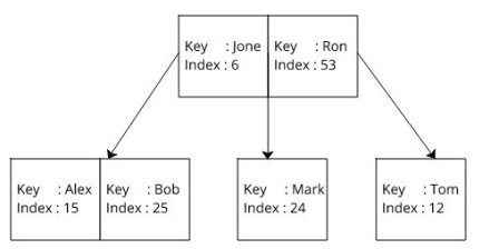Database Btree Indexing in SQLite - devform - Medium